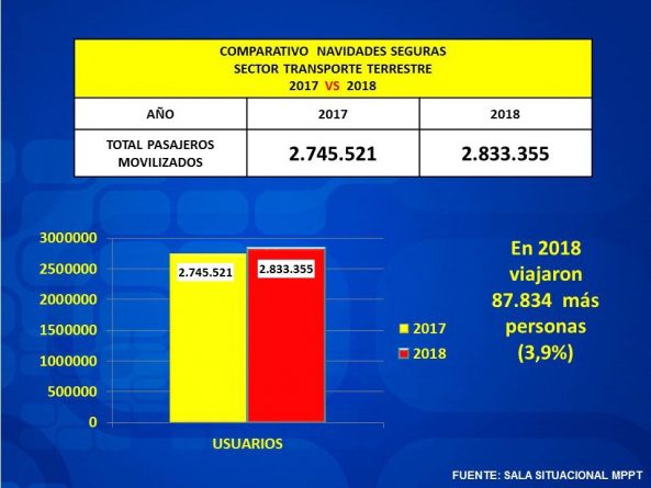 * Jorge Rodríguez: More Travelers During the Holiday Compared to 2017