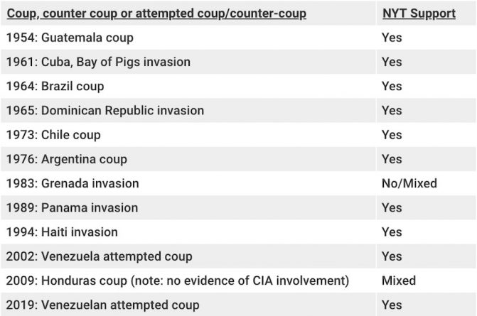 Your Complete Guide to the N.Y. Times' Support of U.S.-Backed Coups in Latin America