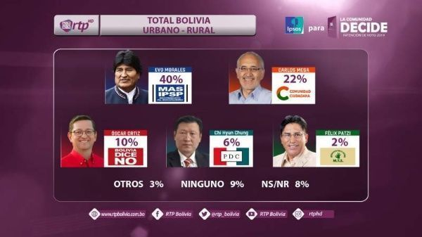 bolivia_intencion_voto
