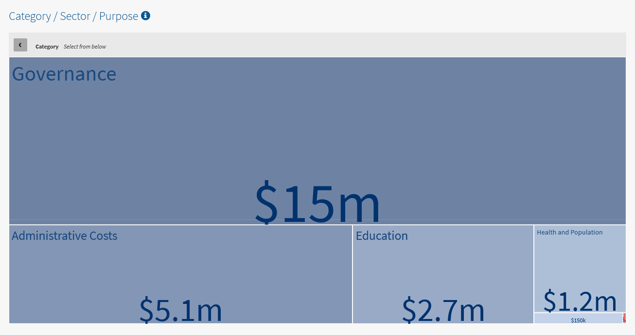 USAID-Nicaragua-2018-purpose-governance-administrative-costs