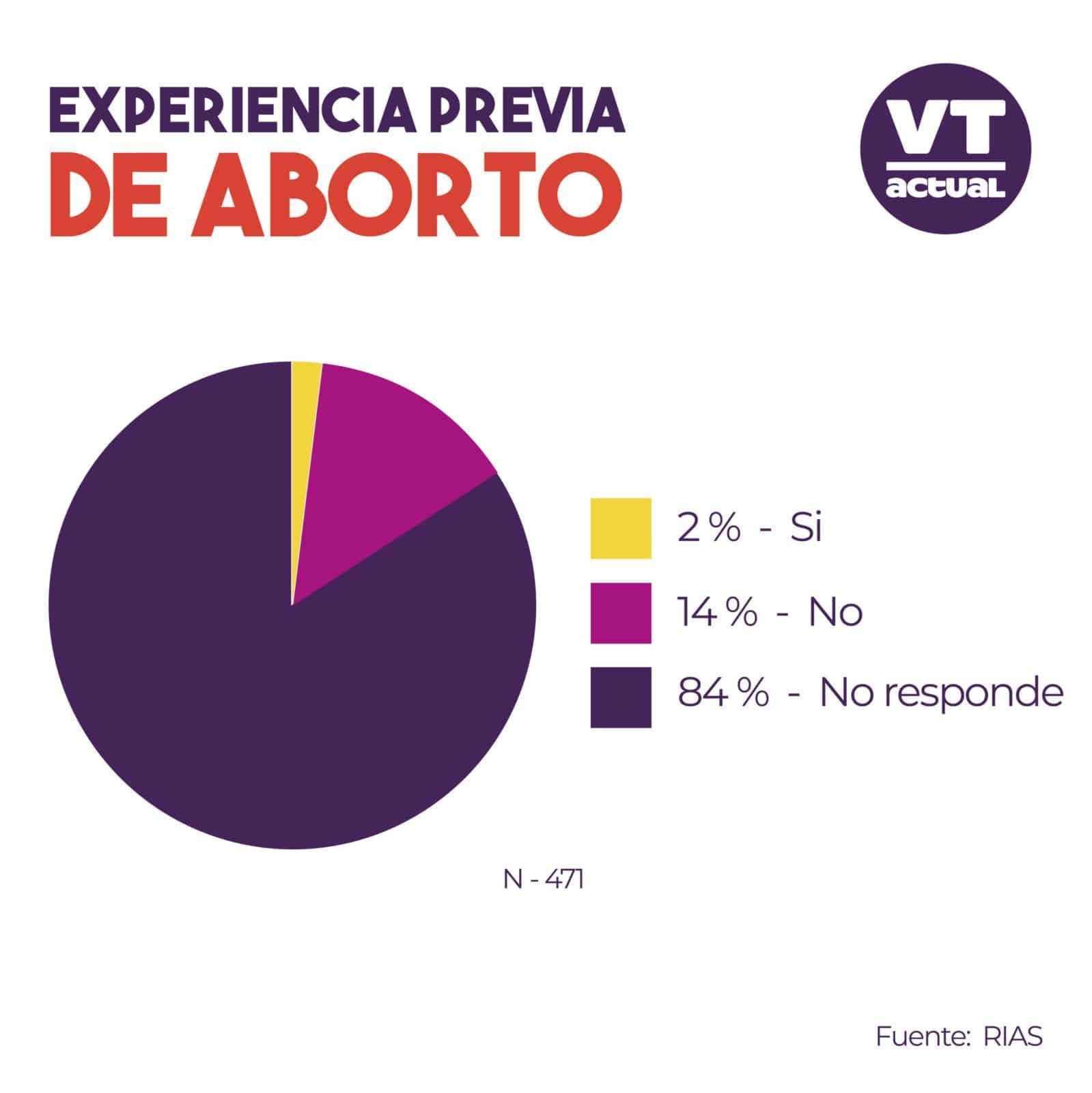 aborto-Venezuela-03-scaled