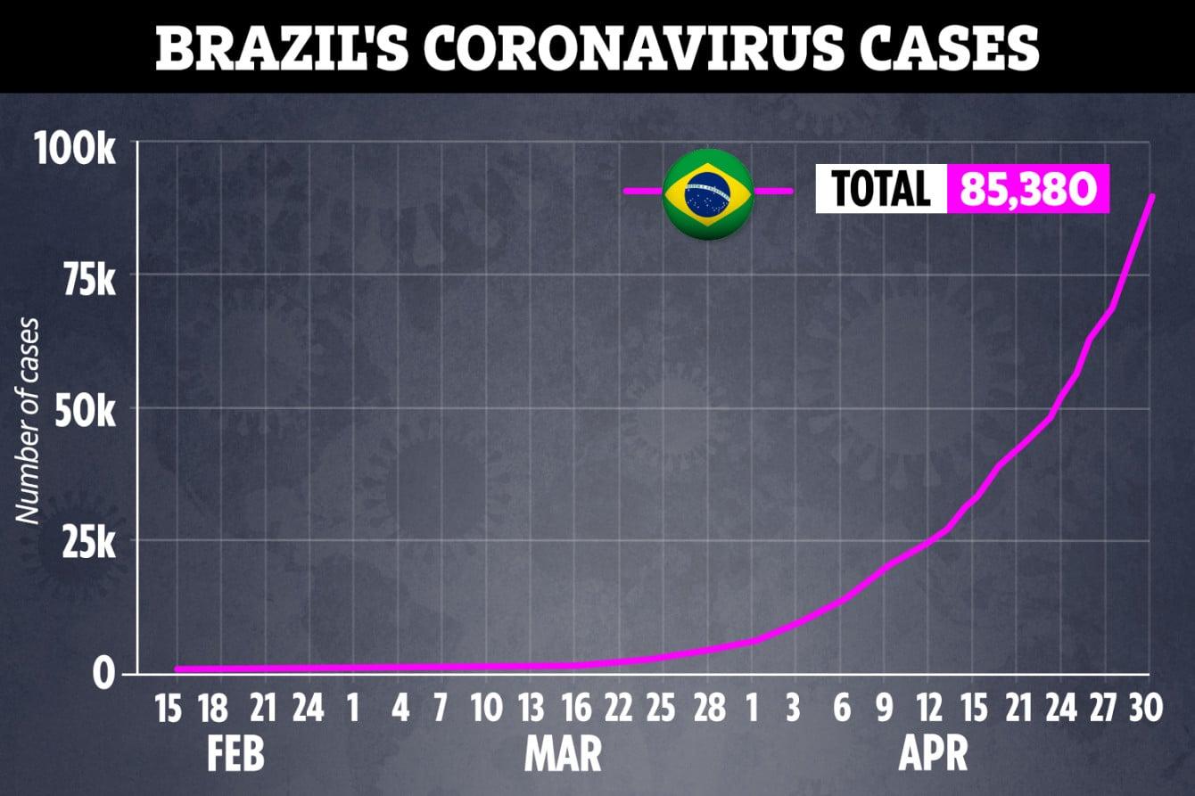 KH-COMP-GRAPH-BRAZIL-COVID-19-CASES