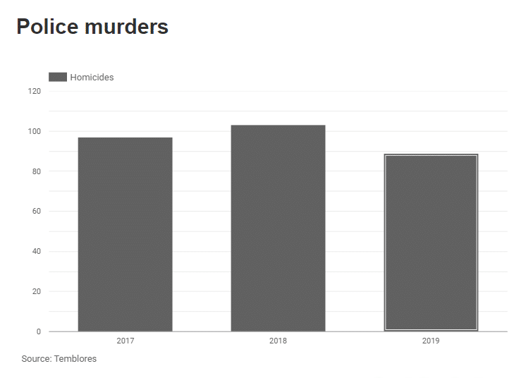 police murders-Colombia, chart. Source: Temblores