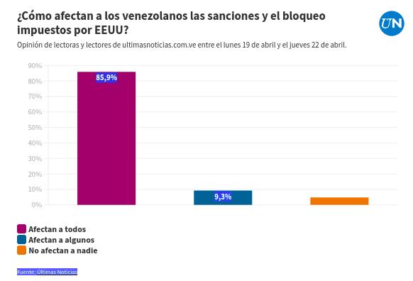 Illegal US sanctions affects the entire Venezuelan population according to the last Ultimas Noticias survey.