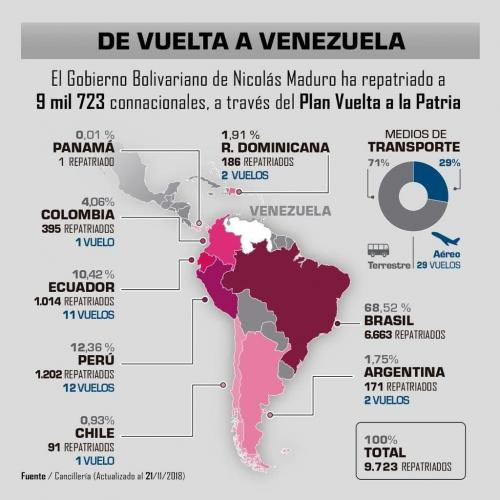 """Plan Vuelta a la Patria"", the Venezuelan government bringing back home all those emigrants that though that abroad they were going to live better than in Venezuela"